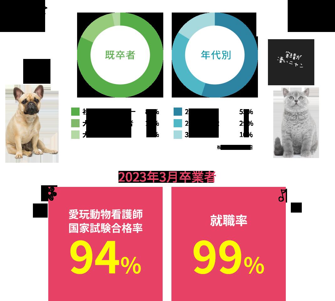 就職率98% 動物看護師統一認定試験合格率98%
